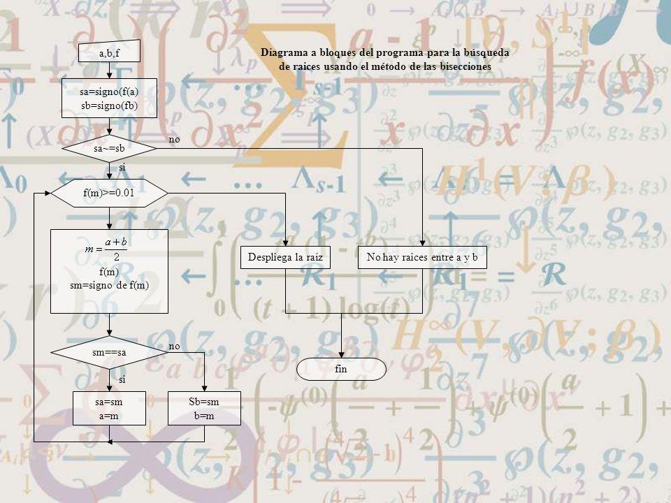 a,b,f sa=signo(f(a) sb=signo(fb) sa~=sb f(m)>=0.01 f(m) sm=signo de f(m) sm==sa sa=sm a=m Sb=sm b=m Despliega la raíz fin No hay raices entre a y b si