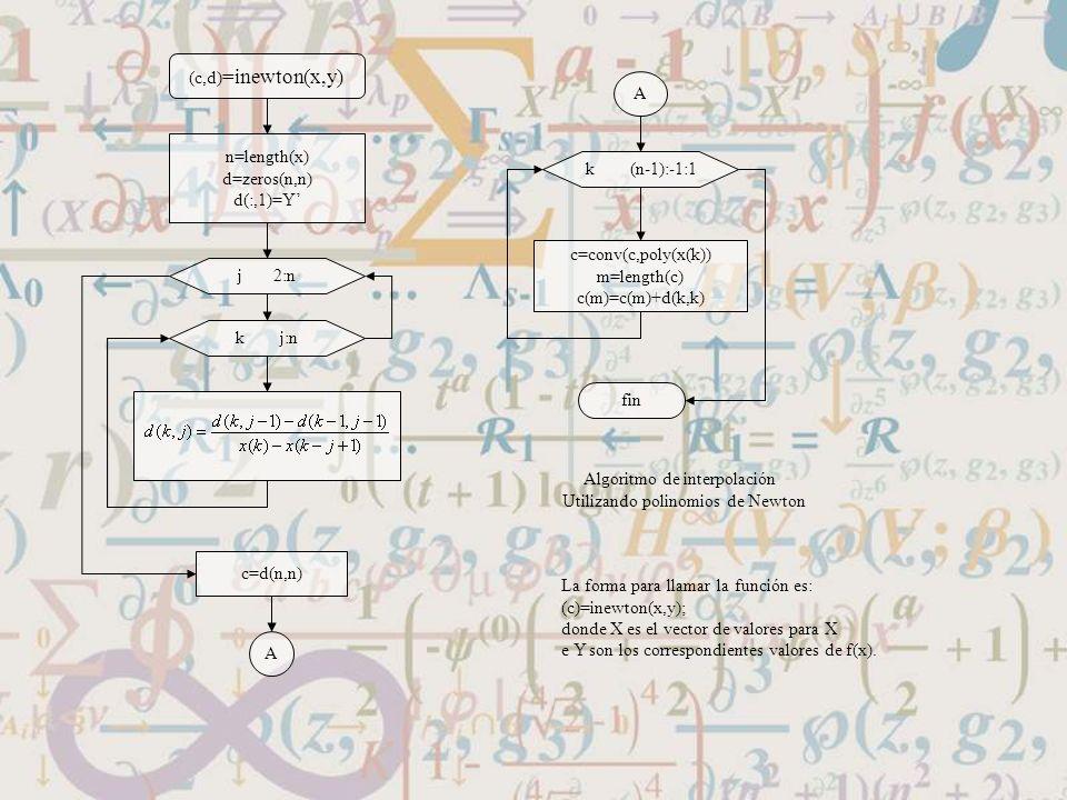 (c,d) =inewton(x,y) n=length(x) d=zeros(n,n) d(:,1)=Y j 2:n k j:n c=d(n,n) k (n-1):-1:1 A A c=conv(c,poly(x(k)) m=length(c) c(m)=c(m)+d(k,k) fin Algor