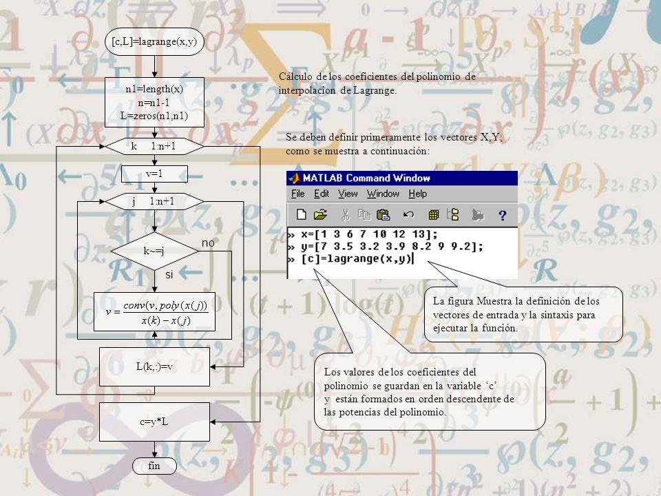 [c,L]=lagrange(x,y) n1=length(x) n=n1-1 L=zeros(n1,n1) k 1:n+1 v=1 j 1:n+1 k~=j L(k,:)=v c=y*L fin Cálculo de los coeficientes del polinomio de interp