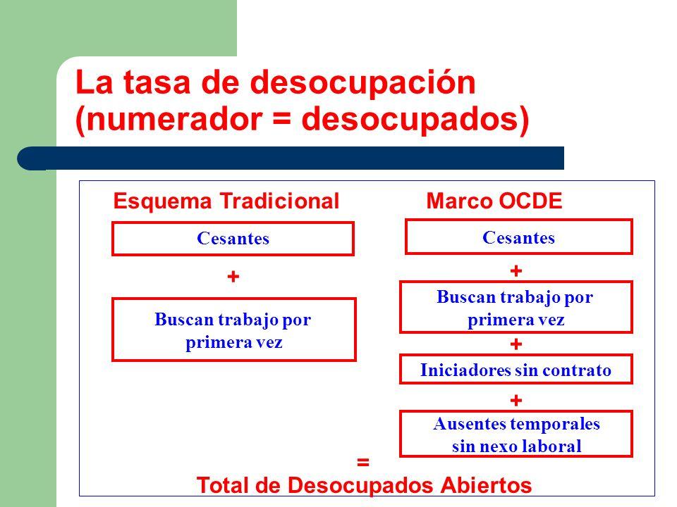 La tasa de desocupación (numerador = desocupados) Esquema Tradicional Marco OCDE Total de Desocupados Abiertos Buscan trabajo por primera vez Cesantes
