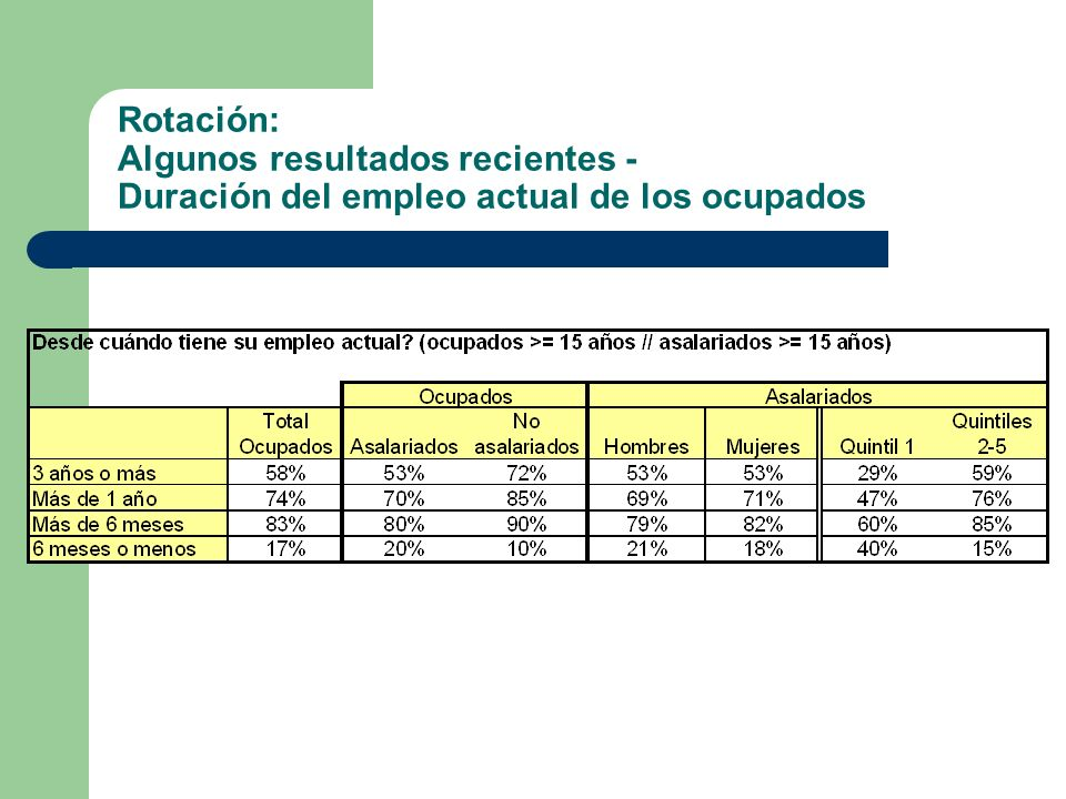 Rotación: Algunos resultados recientes - Duración del empleo actual de los ocupados