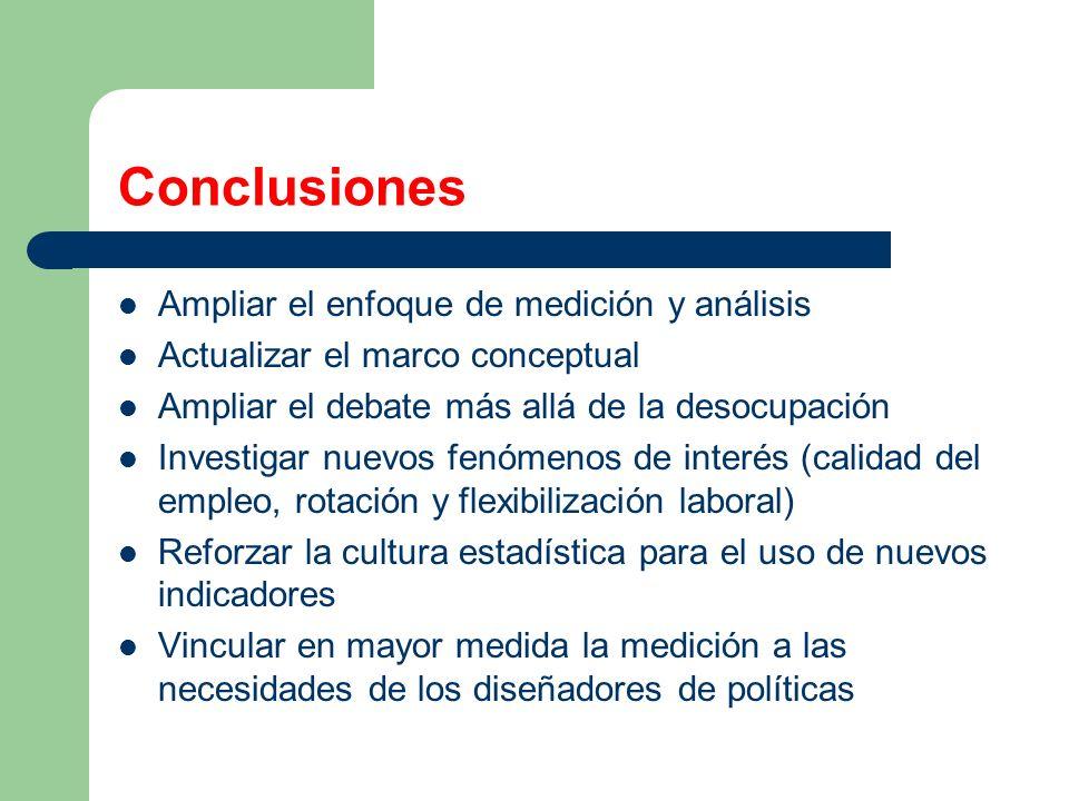 Conclusiones Ampliar el enfoque de medición y análisis Actualizar el marco conceptual Ampliar el debate más allá de la desocupación Investigar nuevos