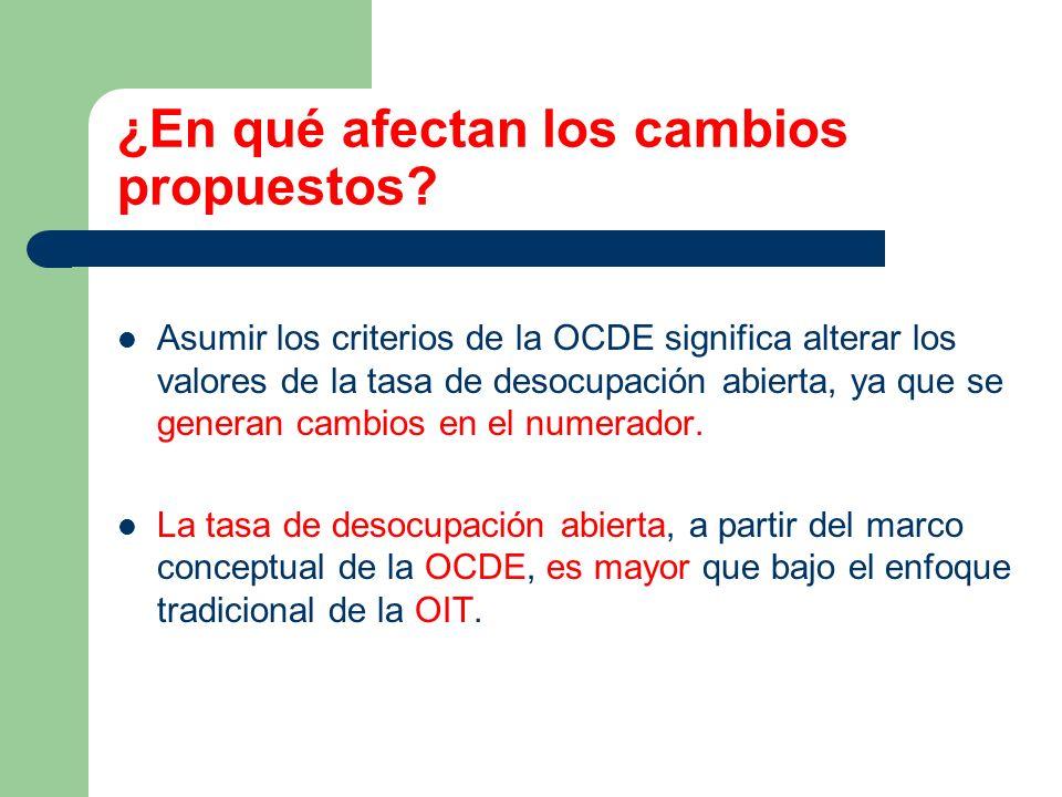 ¿En qué afectan los cambios propuestos? Asumir los criterios de la OCDE significa alterar los valores de la tasa de desocupación abierta, ya que se ge