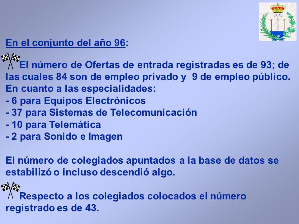 En el conjunto del año 96: El número de Ofertas de entrada registradas es de 93; de las cuales 84 son de empleo privado y 9 de empleo público.