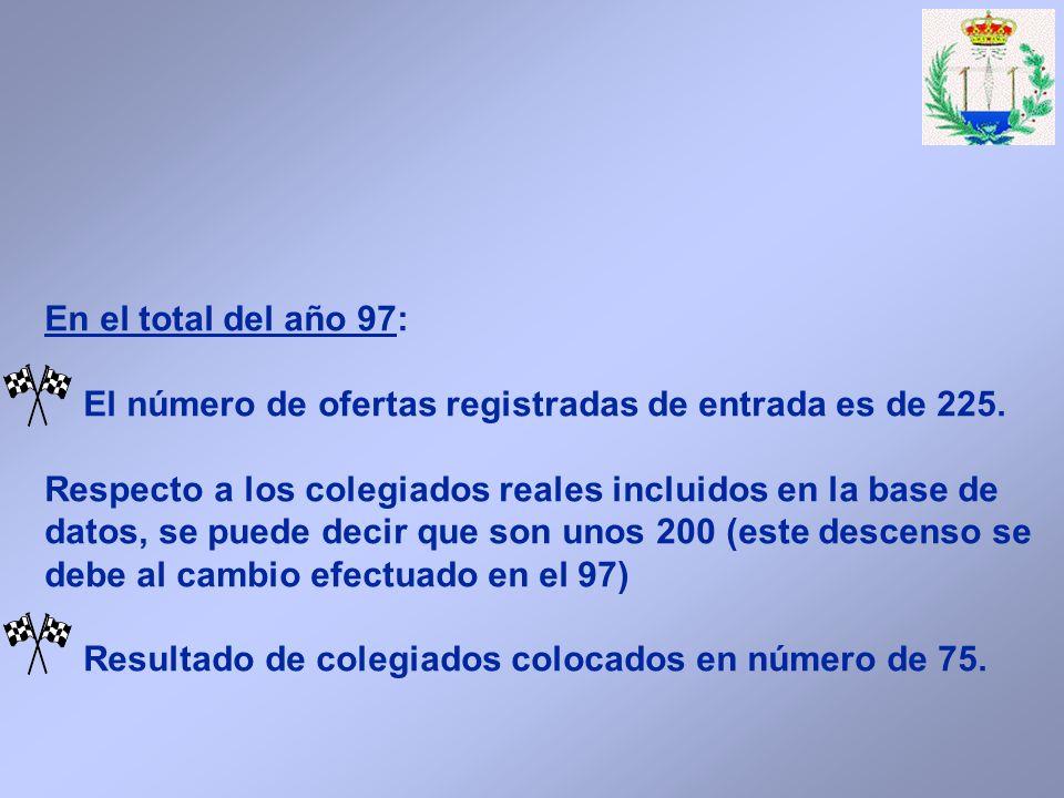 En el total del año 97: El número de ofertas registradas de entrada es de 225.