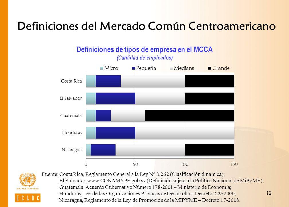 12 Definiciones del Mercado Común Centroamericano Fuente: Costa Rica, Reglamento General a la Ley Nº 8.262 (Clasificación dinámica); El Salvador, www.