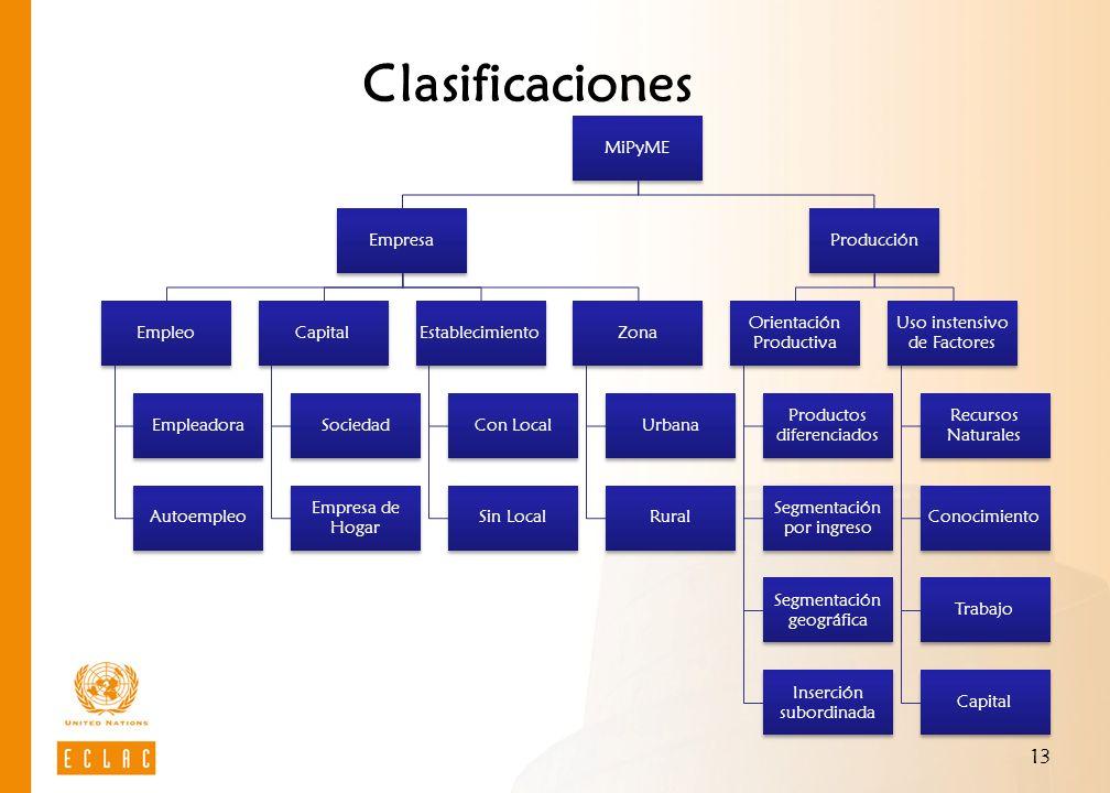 13 Clasificaciones MiPyME Empresa Empleo Empleadora Autoempleo Capital Sociedad Empresa de Hogar Establecimiento Con Local Sin Local Zona Urbana Rural