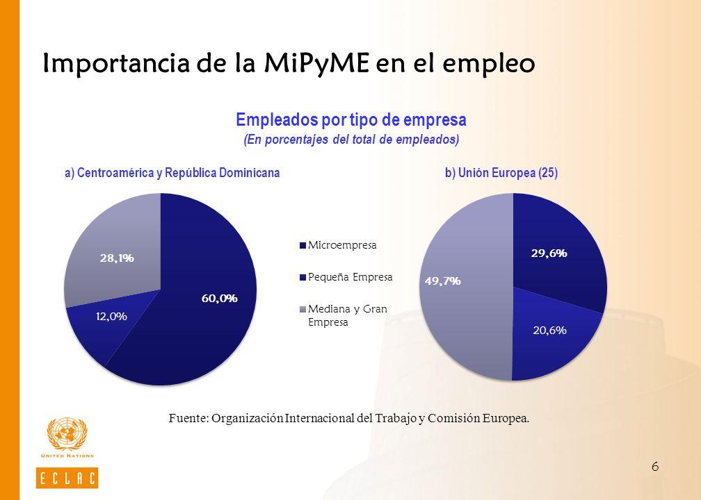 6 Importancia de la MiPyME en el empleo Fuente: Organización Internacional del Trabajo y Comisión Europea. Empleados por tipo de empresa (En porcentaj