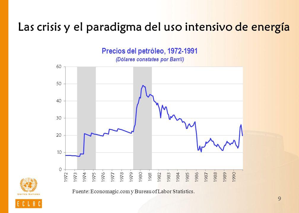 9 Las crisis y el paradigma del uso intensivo de energía Fuente: Economagic.com y Bureau of Labor Statistics. Precios del petróleo, 1972-1991 (Dólares