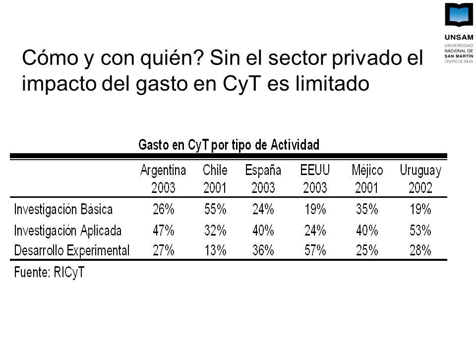 Cómo y con quién Sin el sector privado el impacto del gasto en CyT es limitado