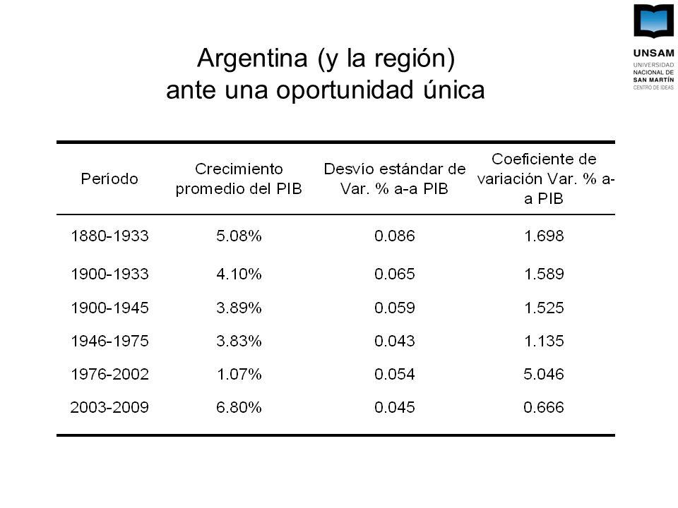 Argentina (y la región) ante una oportunidad única