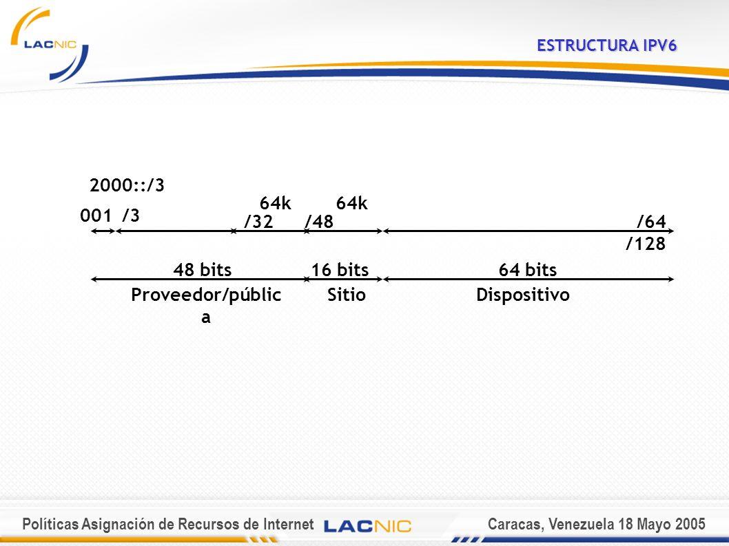 Políticas Asignación de Recursos de InternetCaracas, Venezuela 18 Mayo 2005 ESTRUCTURA IPV6 Proveedor/públic a SitioDispositivo 64 bits16 bits48 bits /64 /128 /48/32 001/3 64k 2000::/3 64k