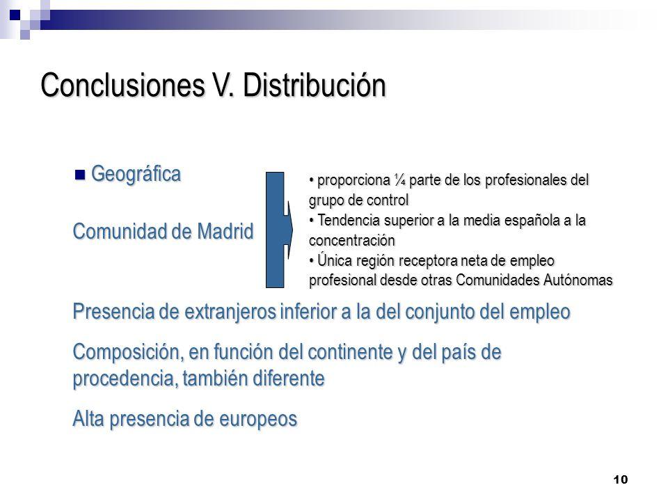 10 Conclusiones V. Distribución Geográfica Geográfica Comunidad de Madrid Presencia de extranjeros inferior a la del conjunto del empleo Composición,