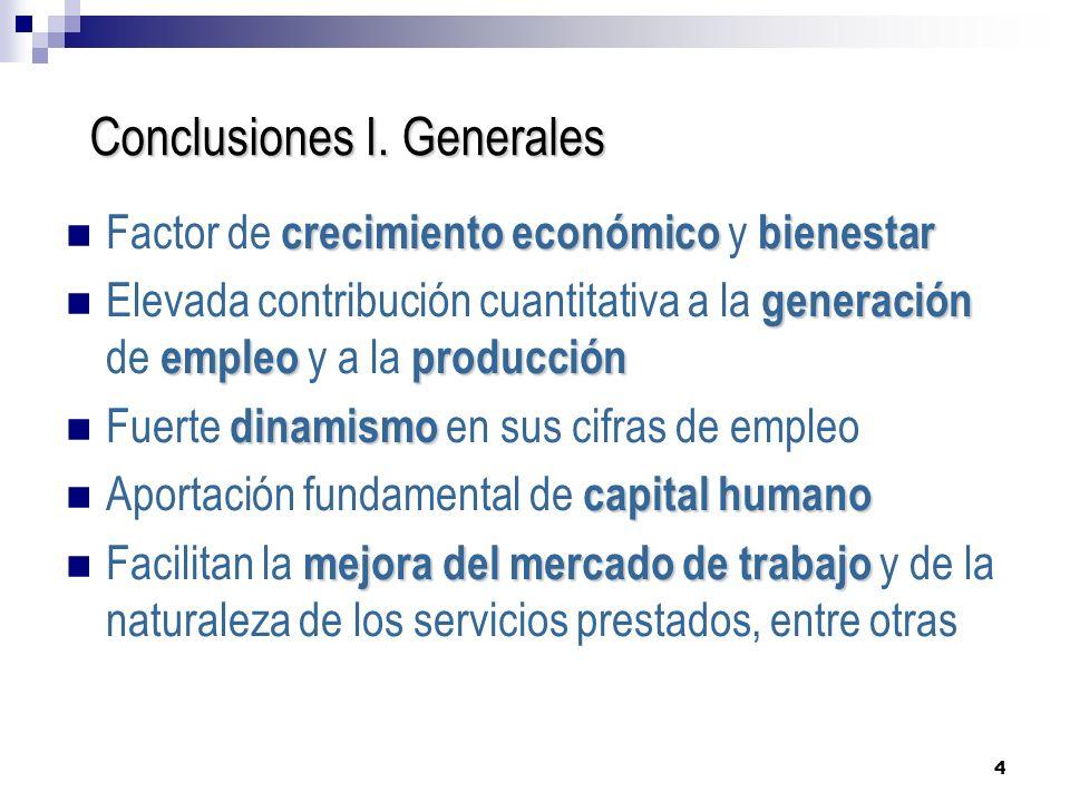 4 Conclusiones I. Generales crecimiento económicobienestar Factor de crecimiento económico y bienestar generación empleoproducción Elevada contribució