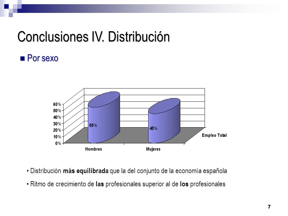 7 Conclusiones IV. Distribución Por sexo Por sexo Distribución más equilibrada que la del conjunto de la economía española Ritmo de crecimiento de las