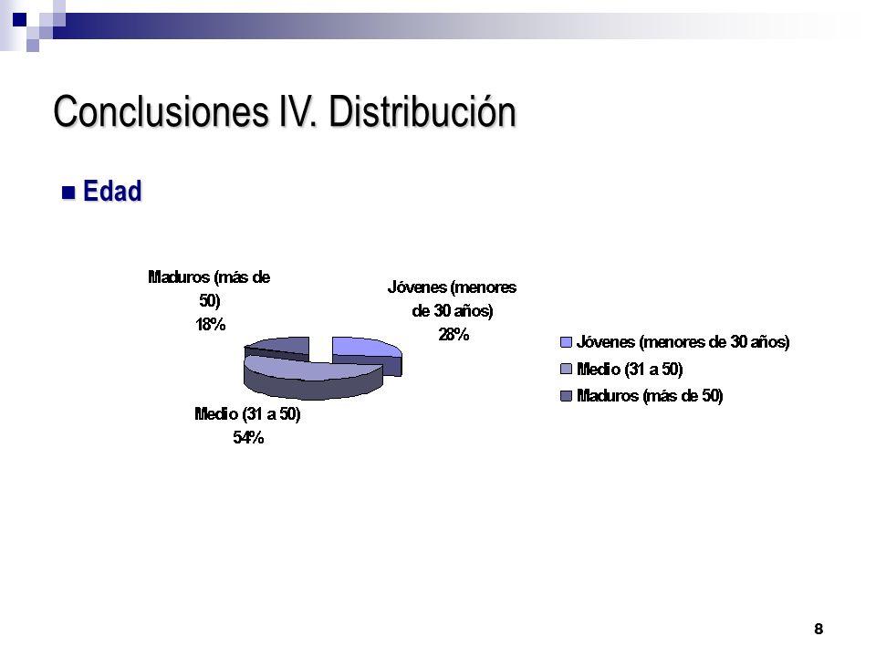 8 Conclusiones IV. Distribución Edad Edad