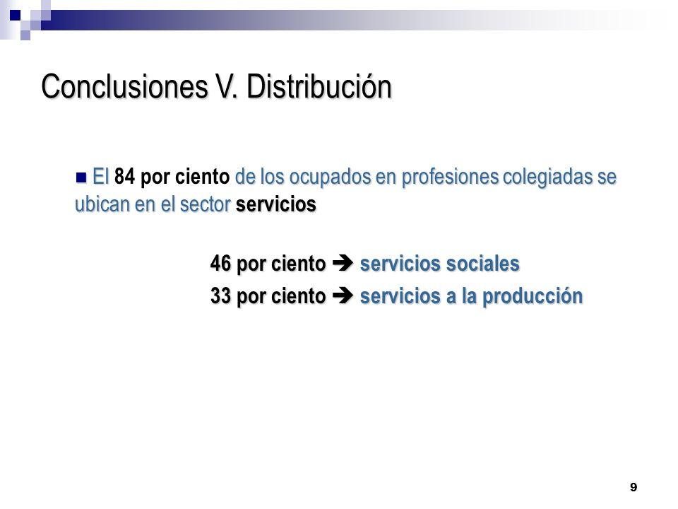 9 Conclusiones V. Distribución El de los ocupados en profesiones colegiadas se ubican en el sector servicios El 84 por ciento de los ocupados en profe
