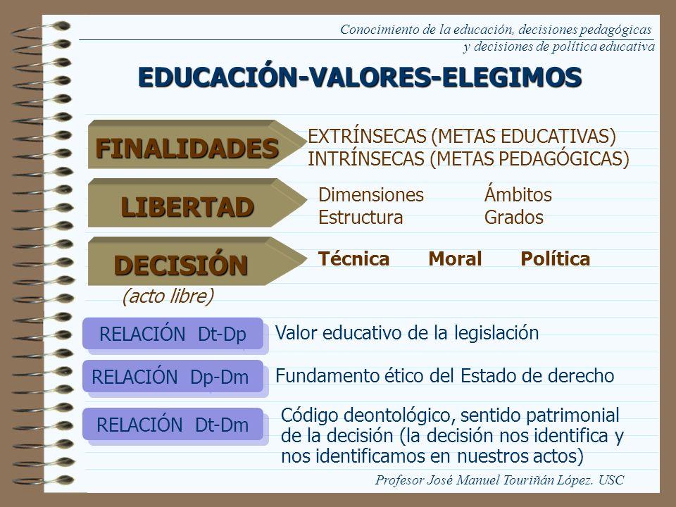 Conocimiento de la educación, decisiones pedagógicas y decisiones de política educativaEDUCACIÓN-VALORES-ELEGIMOS LIBERTAD Dimensiones Ámbitos Estruct