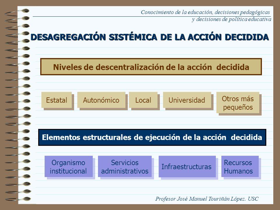 Conocimiento de la educación, decisiones pedagógicas y decisiones de política educativa Estatal Autonómico Local Universidad Otros más pequeños Nivele