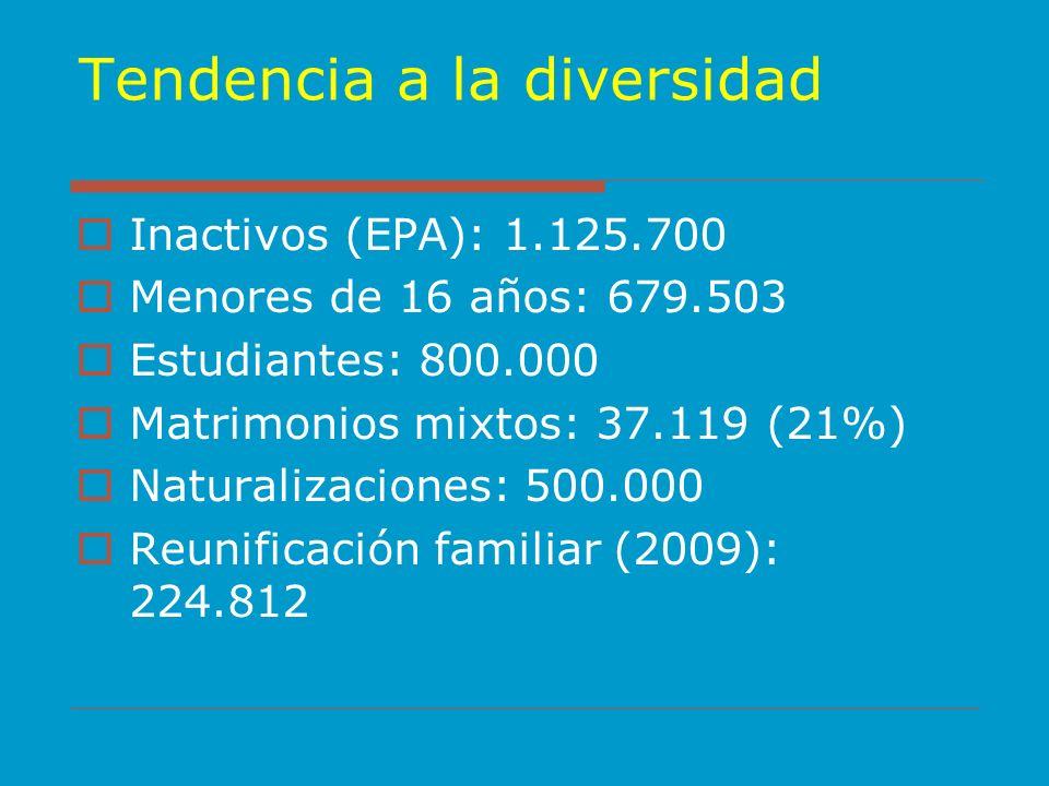 Tendencia a la diversidad Inactivos (EPA): 1.125.700 Menores de 16 años: 679.503 Estudiantes: 800.000 Matrimonios mixtos: 37.119 (21%) Naturalizacione