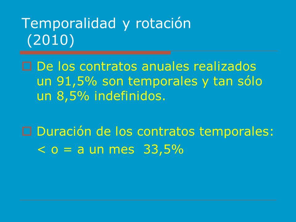 Temporalidad y rotación (2010) De los contratos anuales realizados un 91,5% son temporales y tan sólo un 8,5% indefinidos. Duración de los contratos t