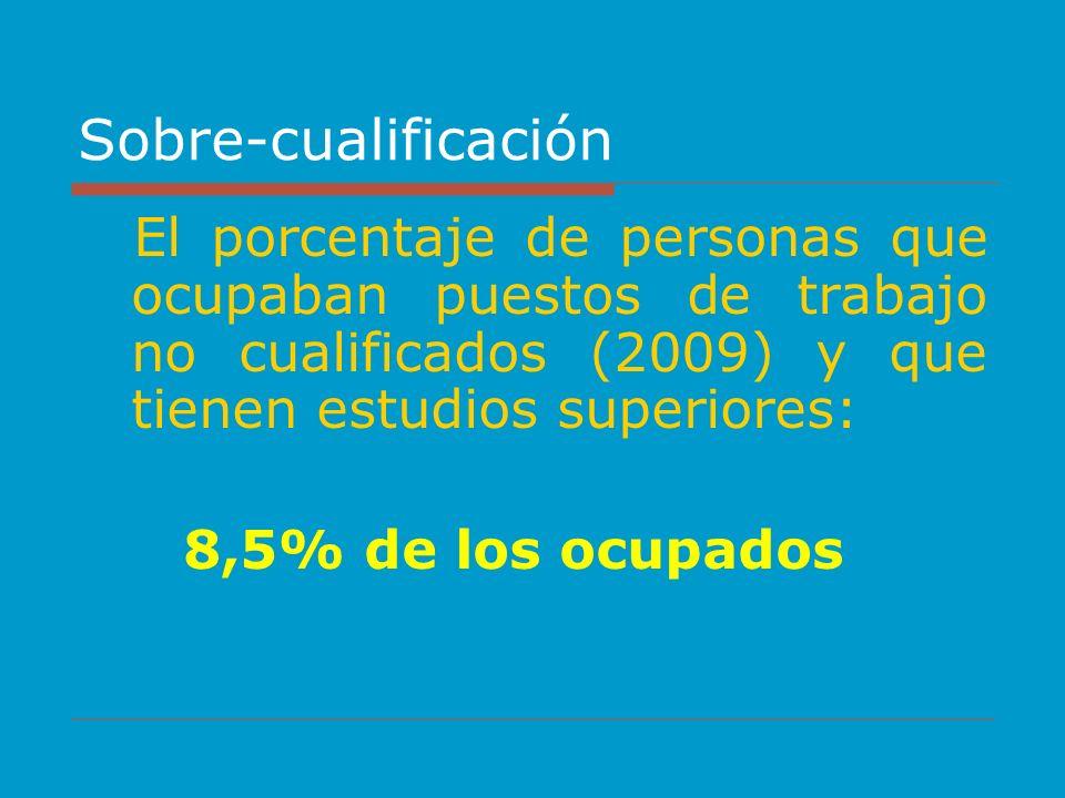 Sobre-cualificación El porcentaje de personas que ocupaban puestos de trabajo no cualificados (2009) y que tienen estudios superiores: 8,5% de los ocu