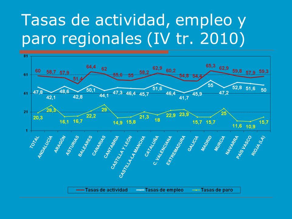 Tasas de actividad, empleo y paro regionales (IV tr. 2010)