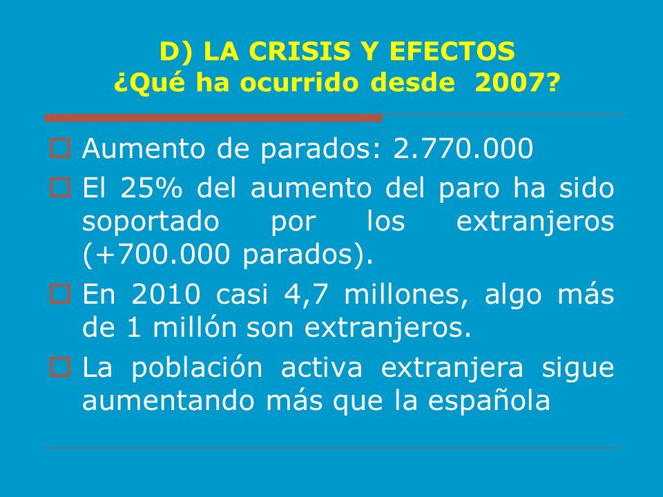 D) LA CRISIS Y EFECTOS ¿Qué ha ocurrido desde 2007? Aumento de parados: 2.770.000 El 25% del aumento del paro ha sido soportado por los extranjeros (+
