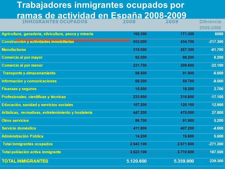 Trabajadores inmigrantes ocupados por ramas de actividad en España 2008-2009 INMIGRANTES OCUPADOS20082009 Diferencia 2009-2008 Agricultura, ganadería,