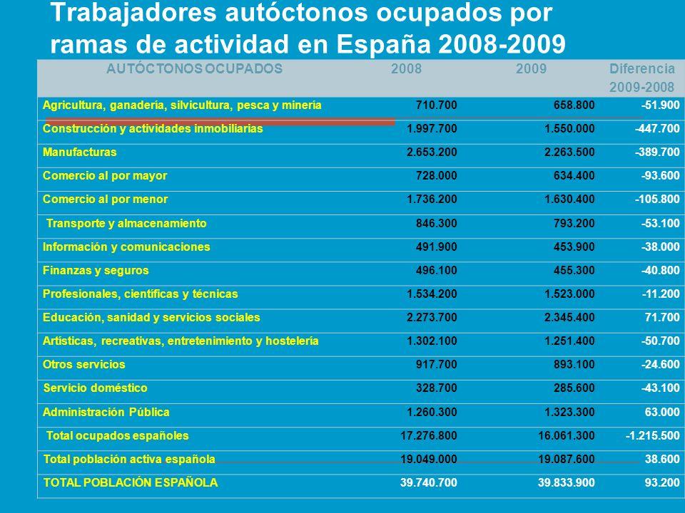 Trabajadores autóctonos ocupados por ramas de actividad en España 2008-2009 AUTÓCTONOS OCUPADOS20082009 Diferencia 2009-2008 Agricultura, ganadería, s