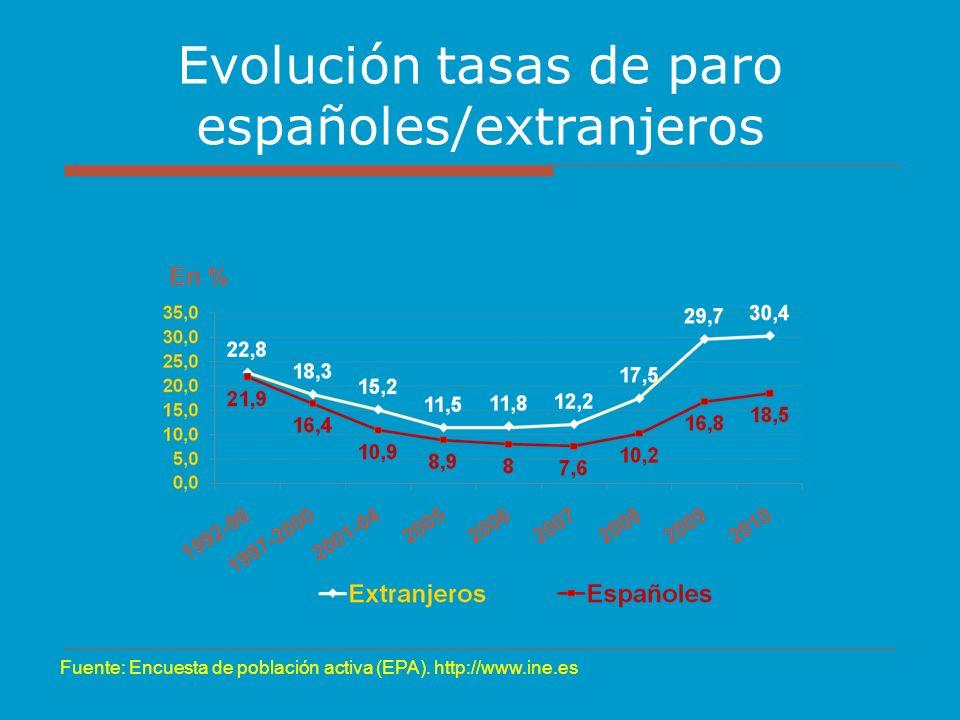 Evolución tasas de paro españoles/extranjeros Fuente: Encuesta de población activa (EPA). http://www.ine.es