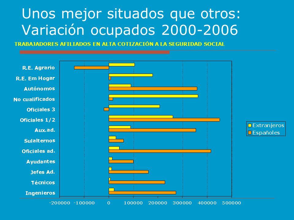 Unos mejor situados que otros: Variación ocupados 2000-2006 TRABAJADORES AFILIADOS EN ALTA COTIZACIÓN A LA SEGURIDAD SOCIAL
