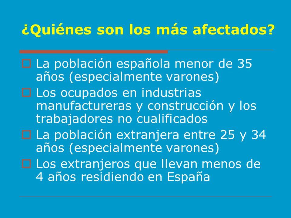 ¿Quiénes son los más afectados? La población española menor de 35 años (especialmente varones) Los ocupados en industrias manufactureras y construcció