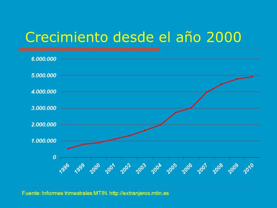 Crecimiento desde el año 2000 Fuente: Informes trimestrales MTIN. http://extranjeros.mtin.es