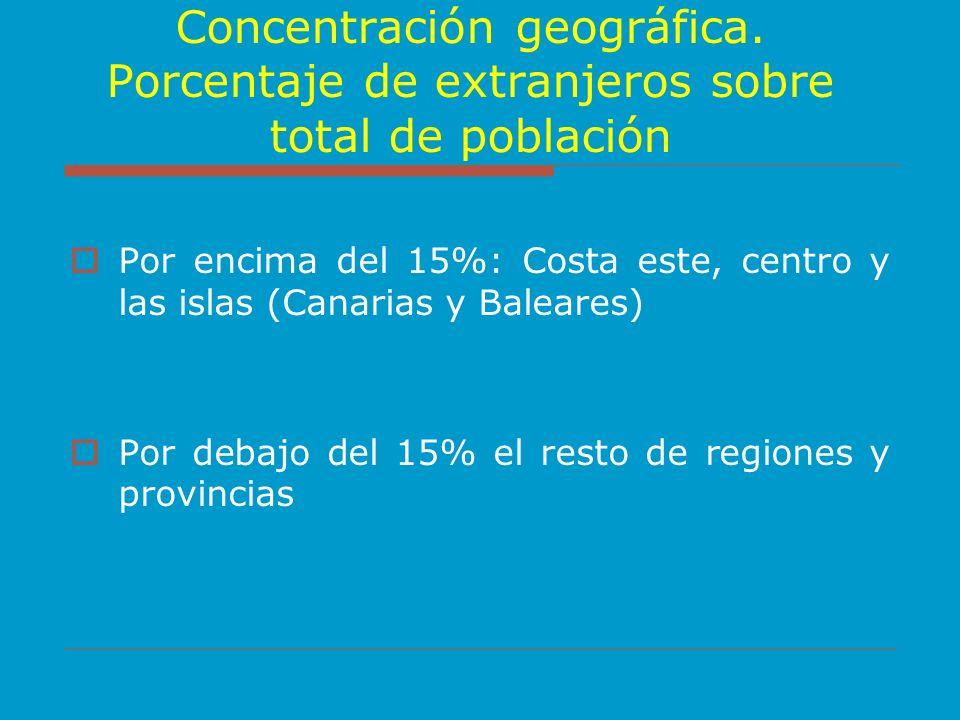 Concentración geográfica. Porcentaje de extranjeros sobre total de población Por encima del 15%: Costa este, centro y las islas (Canarias y Baleares)