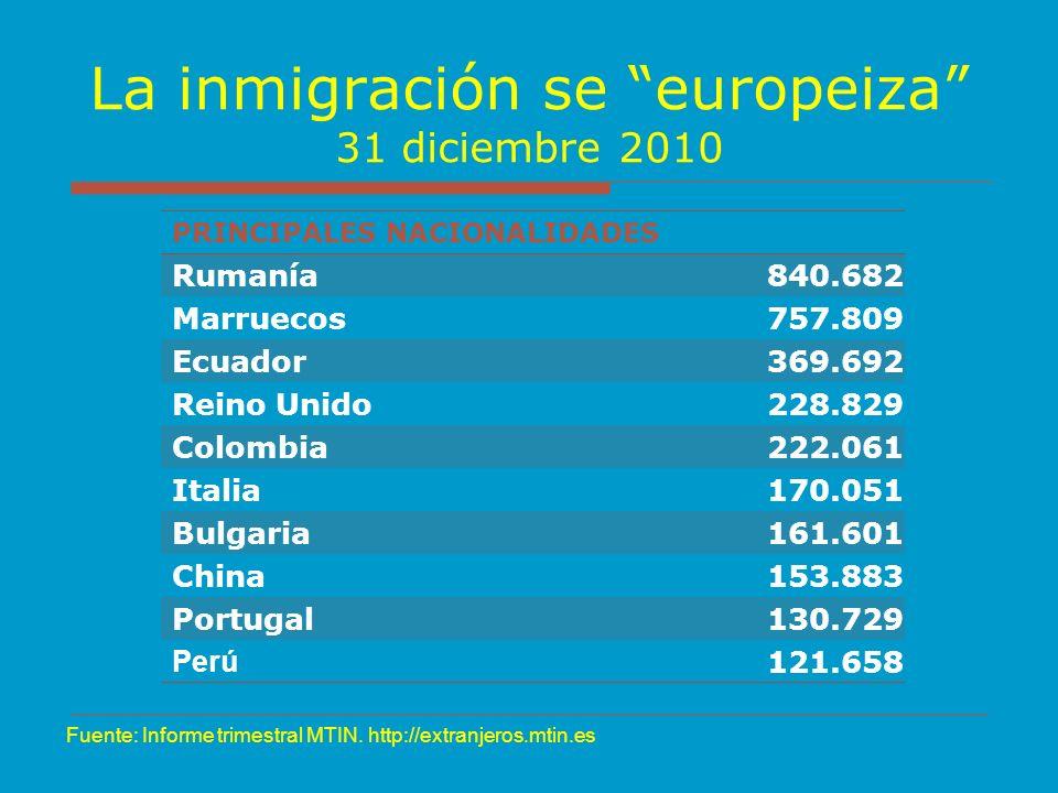 La inmigración se europeiza 31 diciembre 2010 PRINCIPALES NACIONALIDADES Rumanía840.682 Marruecos757.809 Ecuador369.692 Reino Unido228.829 Colombia222