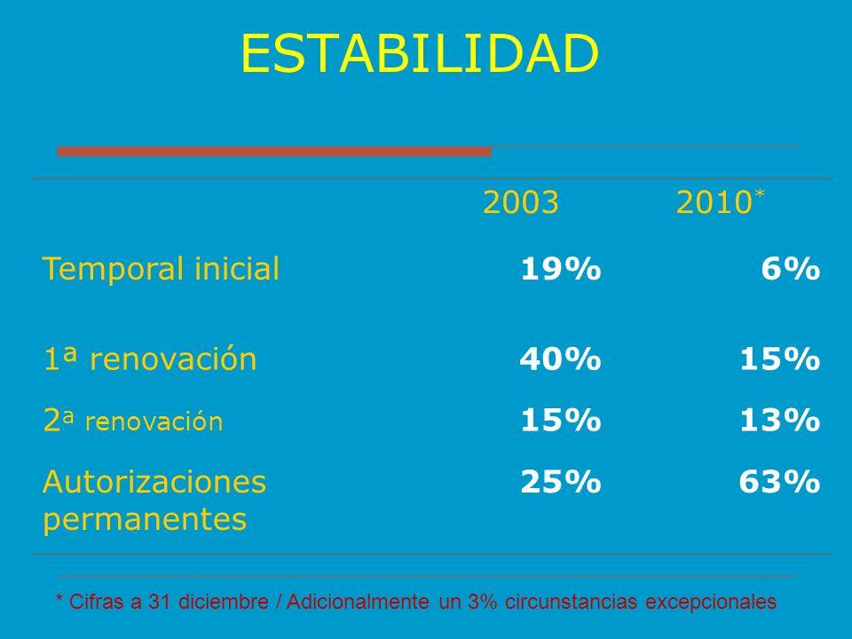 ESTABILIDAD 20032010 * Temporal inicial19%6% 1ª renovación40%15% 2 ª renovación 15%13% Autorizaciones permanentes 25%63% * Cifras a 31 diciembre / Adi
