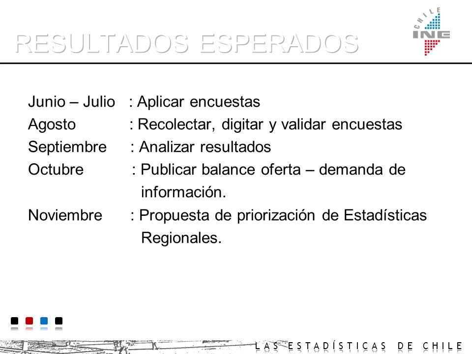 Encuesta de Producción Estadística Área Temática Desagregación (geográfica, género, actividad, etc.) Periodicidad Publicación y/o Difusión Financiamie