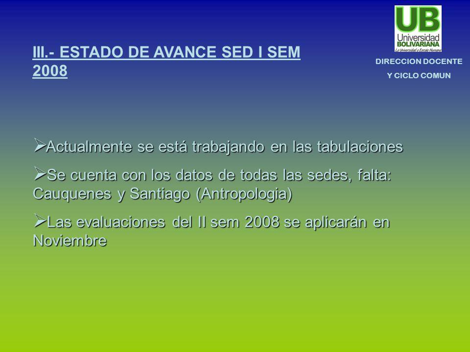 DIRECCION DOCENTE Y CICLO COMUN III.- ESTADO DE AVANCE SED I SEM 2008 Actualmente se está trabajando en las tabulaciones Actualmente se está trabajand