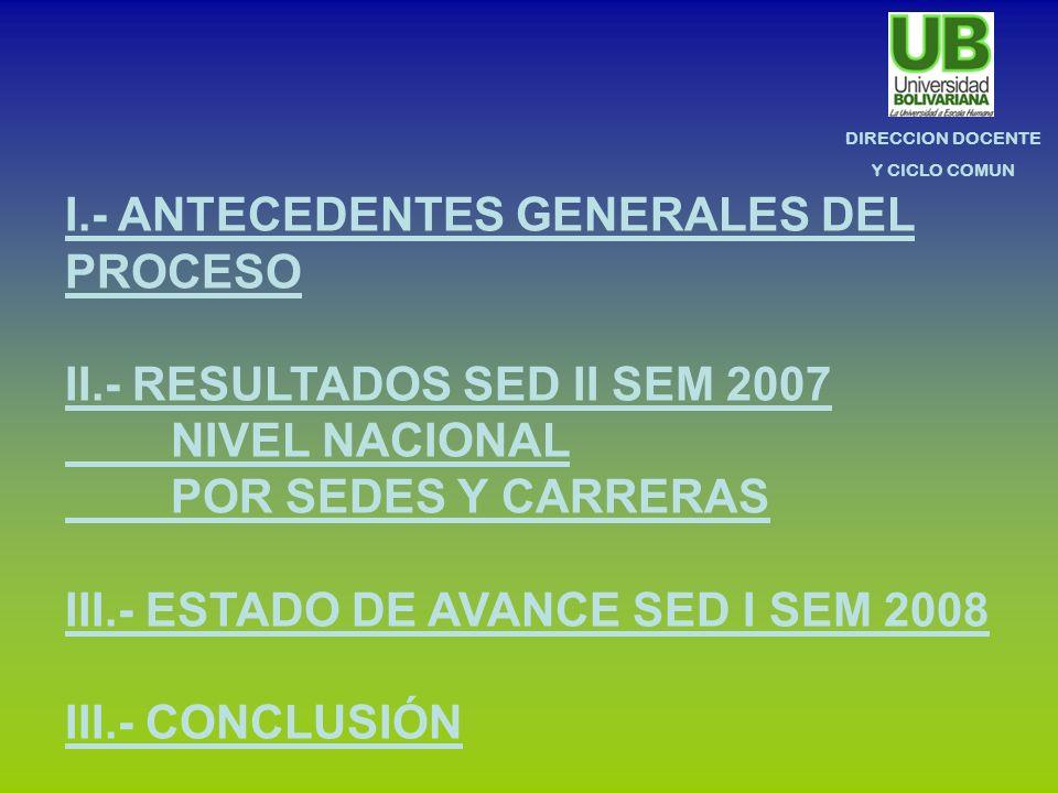 DIRECCION DOCENTE Y CICLO COMUN I.- ANTECEDENTES GENERALES DEL PROCESO II.- RESULTADOS SED II SEM 2007 NIVEL NACIONAL POR SEDES Y CARRERAS III.- ESTADO DE AVANCE SED I SEM 2008 III.- CONCLUSIÓN