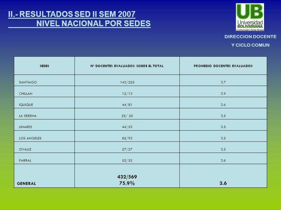DIRECCION DOCENTE Y CICLO COMUN II.- RESULTADOS SED II SEM 2007 NIVEL NACIONAL POR SEDES SEDESNº DOCENTES EVALUADOS SOBRE EL TOTALPROMEDIO DOCENTES EVALUADOS SANTIAGO143/2253.7 CHILLAN12/133.9 IQUIQUE44/813.6 LA SERENA25/ 253.5 LINARES44/533.5 LOS ANGELES85/933.5 OVALLE27/273.5 PARRAL52/523.6 GENERAL 432/569 75,9%3.6