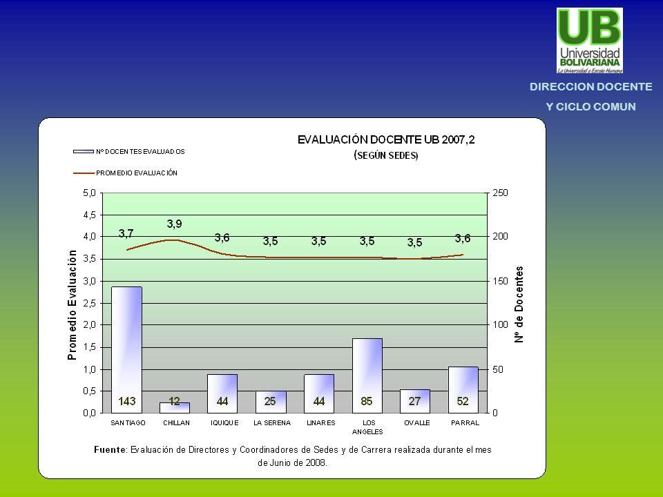 DIRECCION DOCENTE Y CICLO COMUN II.- RESULTADOS SED II SEM 2007 POR SEDES Y CARRERAS