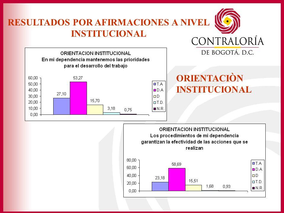 RESULTADOS POR AFIRMACIONES A NIVEL INSTITUCIONAL ORIENTACIÒN INSTITUCIONAL