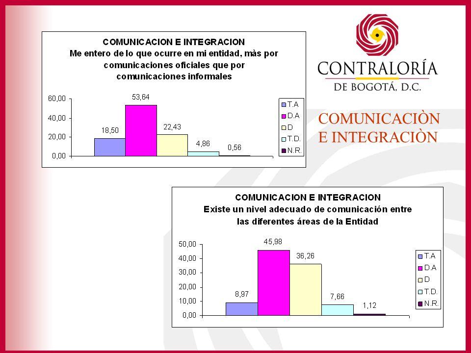 COMUNICACIÒN E INTEGRACIÒN