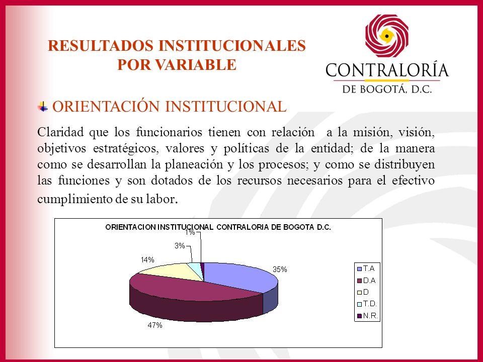RESULTADOS INSTITUCIONALES POR VARIABLE ORIENTACIÓN INSTITUCIONAL Claridad que los funcionarios tienen con relación a la misión, visión, objetivos est