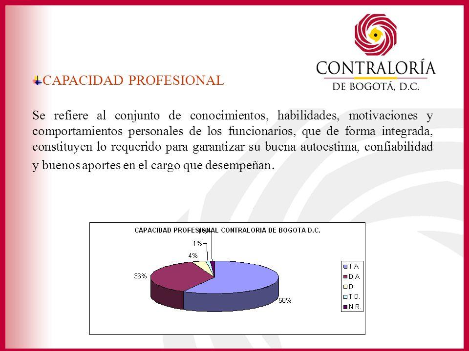 CAPACIDAD PROFESIONAL Se refiere al conjunto de conocimientos, habilidades, motivaciones y comportamientos personales de los funcionarios, que de form
