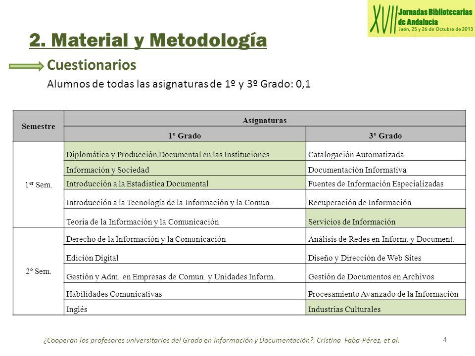 2. Material y Metodología Cuestionarios Alumnos de todas las asignaturas de 1º y 3º Grado: 0,1 4 ¿Cooperan los profesores universitarios del Grado en