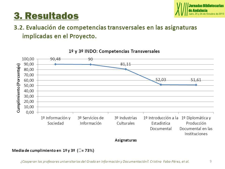 3. Resultados 3.2. Evaluación de competencias transversales en las asignaturas implicadas en el Proyecto. 9 ¿Cooperan los profesores universitarios de