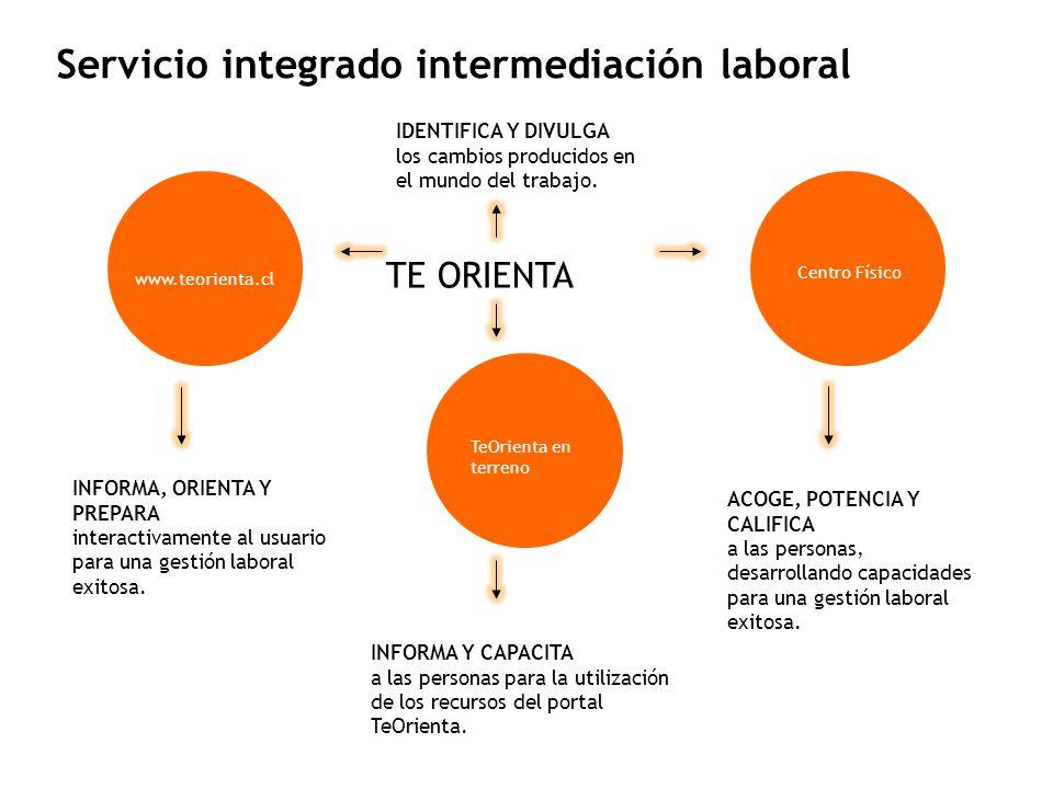 TE ORIENTA INFORMA, ORIENTA Y PREPARA interactivamente al usuario para una gestión laboral exitosa.