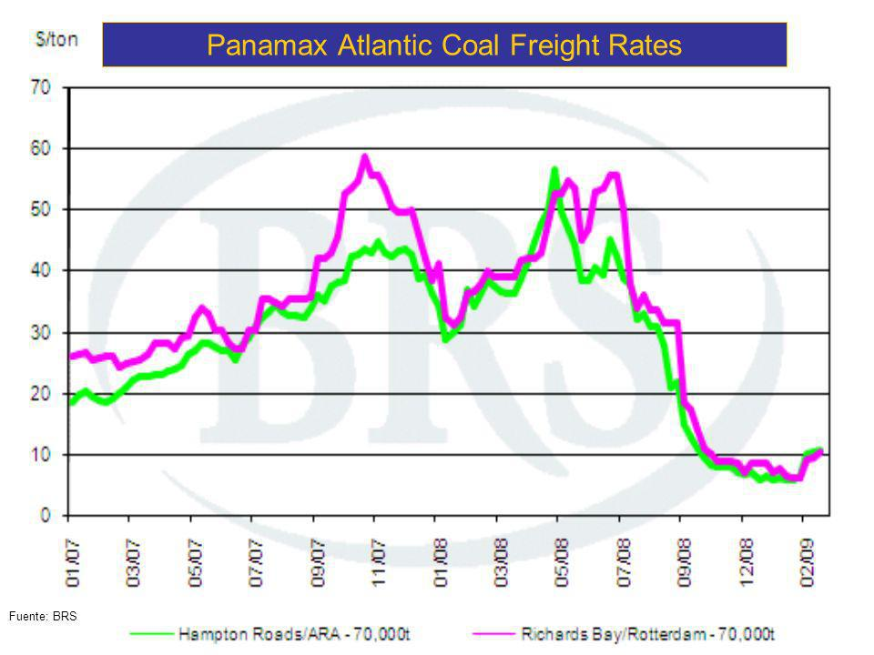 Panamax Atlantic Coal Freight Rates Fuente: BRS